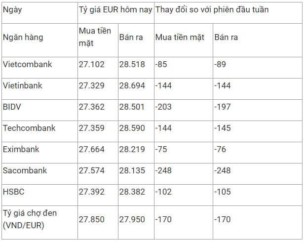 Tỷ giá Euro cuối tuần