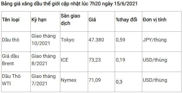 Giá dầu thế giới