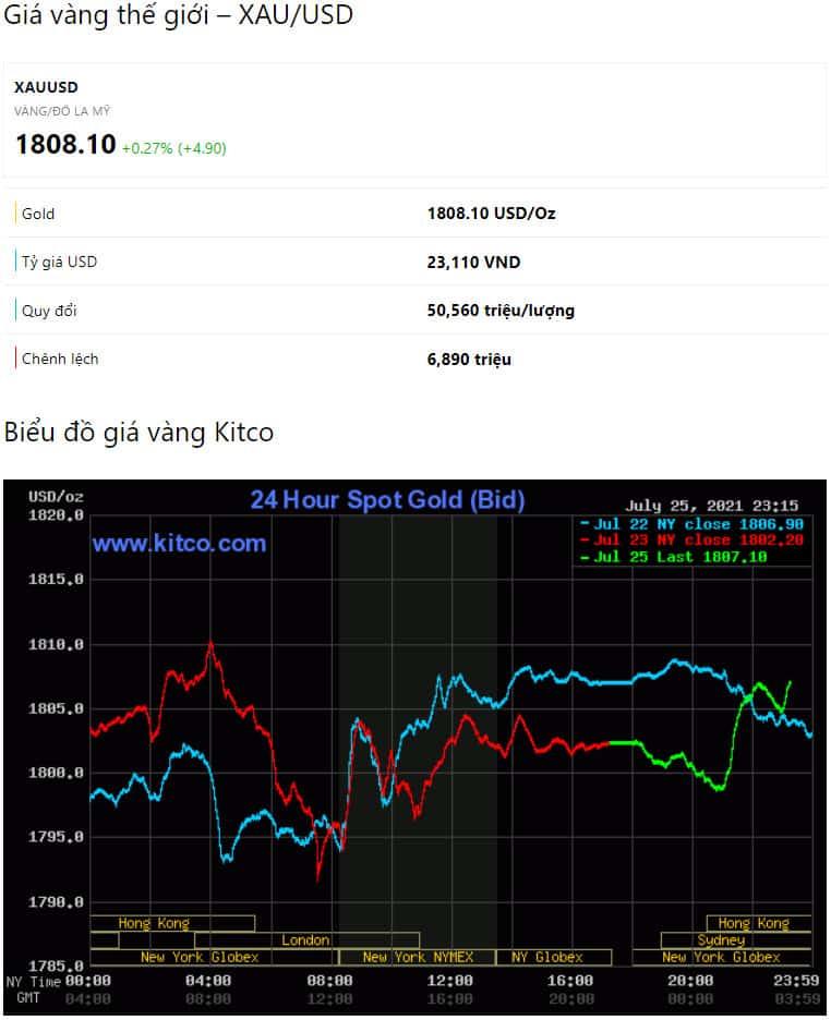 Giá vàng thế giới